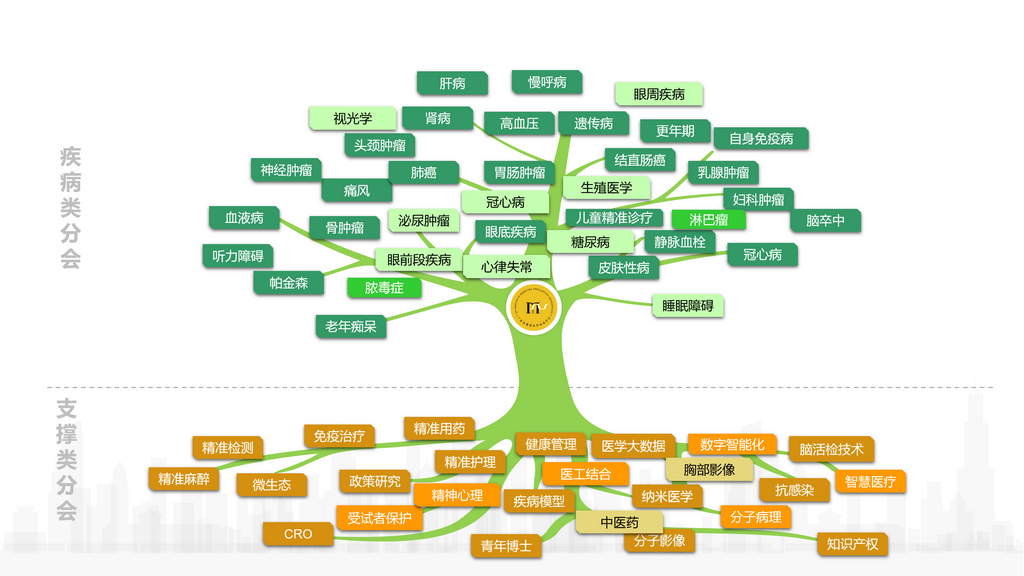 精准医学生命之树.png